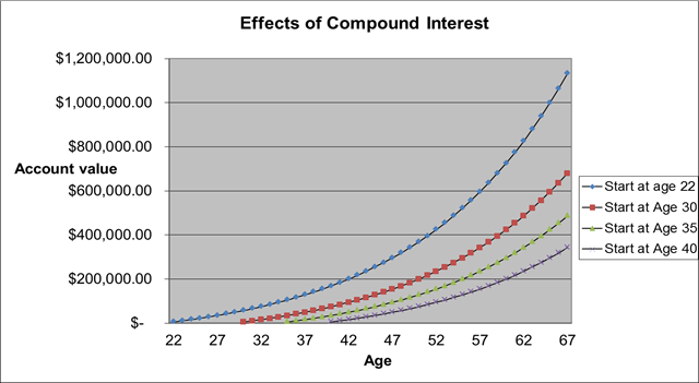 Chart About The Effects of Compound Interest